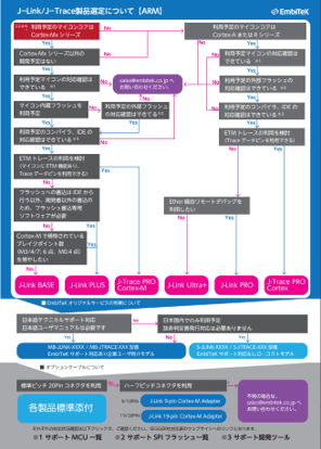 J-Link/J-Trace SelectionGuide