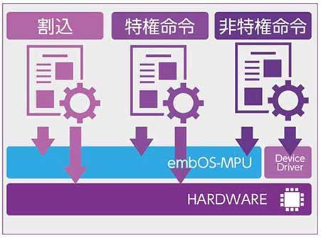 embOS-MPU:メモリ保護機能